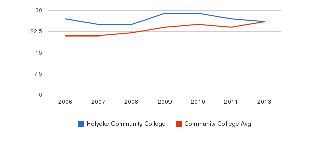 Holyoke Community College student staff&nbsp(2006-2013)