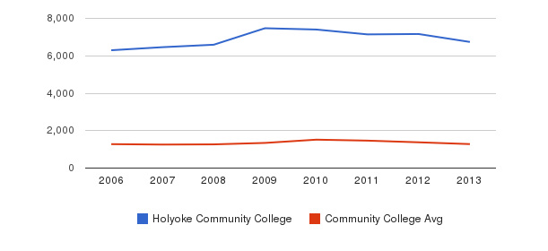 Holyoke Community College Total Enrollment&nbsp(2006-2013)