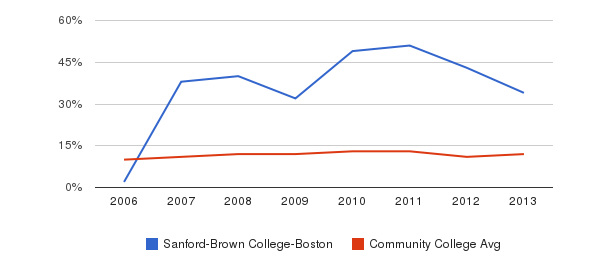 Sanford-Brown College-Boston Black&nbsp(2006-2013)