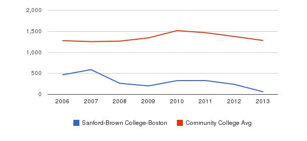 Sanford-Brown College-Boston Total Enrollment&nbsp(2006-2013)
