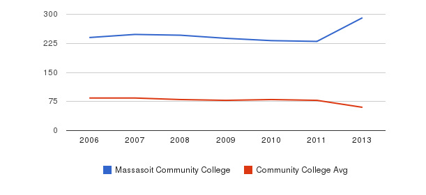 Massasoit Community College Total Faculty&nbsp(2006-2013)