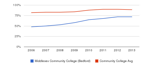 Middlesex Community College (Bedford) % Students Receiving Some Financial Aid&nbsp(2006-2013)