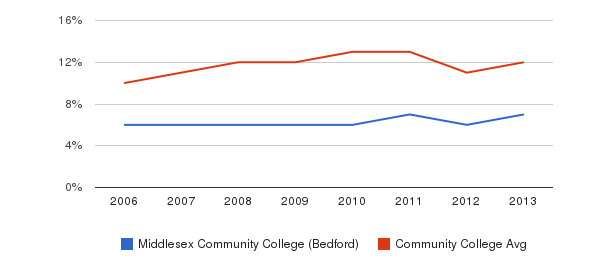 Middlesex Community College (Bedford) Black&nbsp(2006-2013)