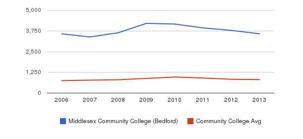 Middlesex Community College (Bedford) Full-Time Students&nbsp(2006-2013)