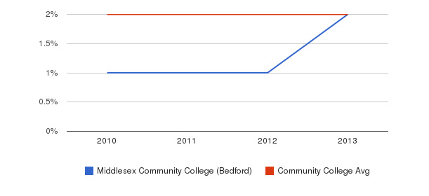 Middlesex Community College (Bedford) More&nbsp(2010-2013)