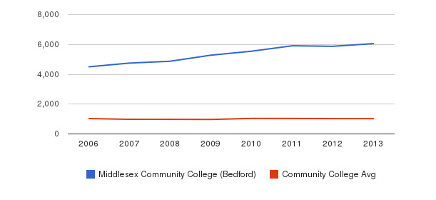 Middlesex Community College (Bedford) Part-Time Students&nbsp(2006-2013)