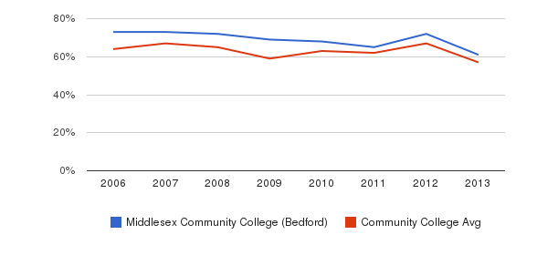 Middlesex Community College (Bedford) White&nbsp(2006-2013)
