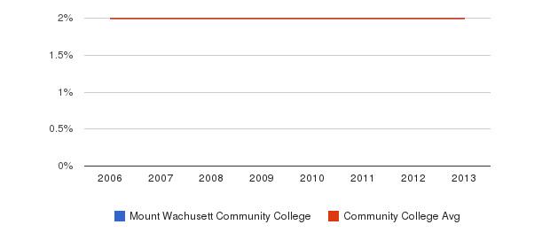 Mount Wachusett Community College Asian&nbsp(2006-2013)