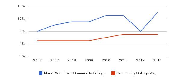 Mount Wachusett Community College Hispanic&nbsp(2006-2013)