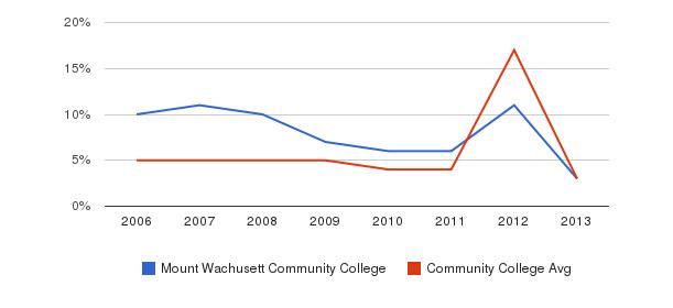 Mount Wachusett Community College Unknown&nbsp(2006-2013)