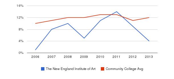 The New England Institute of Art Black&nbsp(2006-2013)