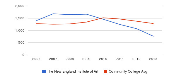 The New England Institute of Art Total Enrollment&nbsp(2006-2013)