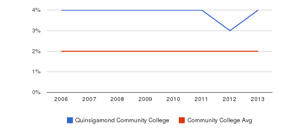 Quinsigamond Community College Asian&nbsp(2006-2013)