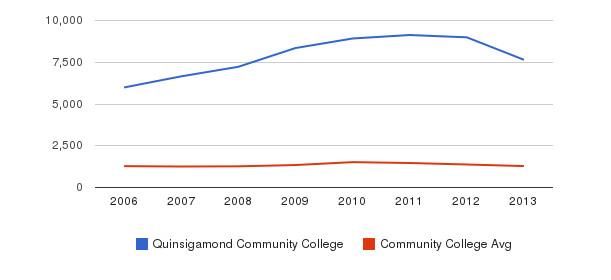 Quinsigamond Community College Total Enrollment&nbsp(2006-2013)