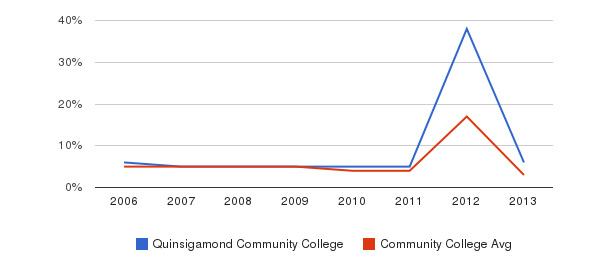 Quinsigamond Community College Unknown&nbsp(2006-2013)