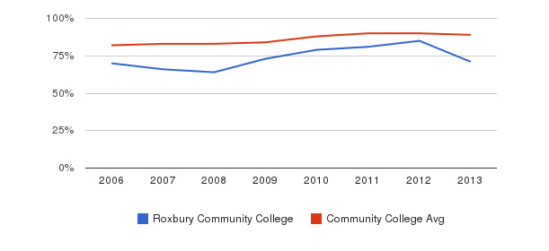 Roxbury Community College % Students Receiving Some Financial Aid&nbsp(2006-2013)
