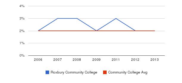 Roxbury Community College Asian&nbsp(2006-2013)