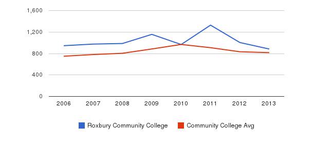 Roxbury Community College Full-Time Students&nbsp(2006-2013)