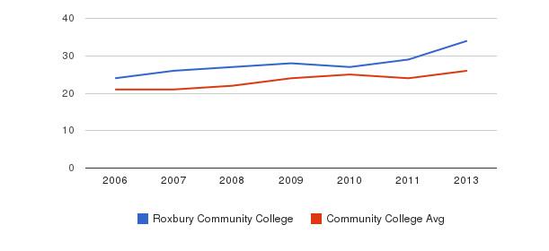 Roxbury Community College student staff&nbsp(2006-2013)