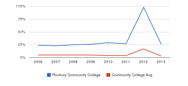 Roxbury Community College Unknown&nbsp(2006-2013)