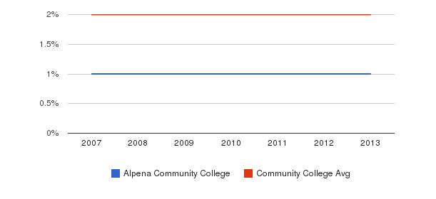 Alpena Community College Asian&nbsp(2007-2013)