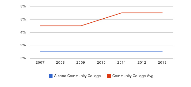 Alpena Community College Hispanic&nbsp(2007-2013)