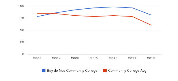 Bay de Noc Community College Total Faculty&nbsp(2006-2013)