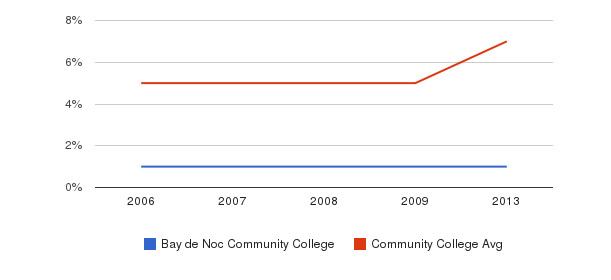 Bay de Noc Community College Hispanic&nbsp(2006-2013)