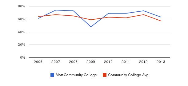 Mott Community College White&nbsp(2006-2013)