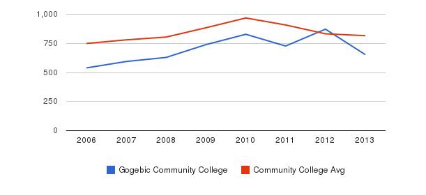Gogebic Community College Full-Time Students&nbsp(2006-2013)