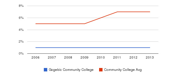 Gogebic Community College Hispanic&nbsp(2006-2013)