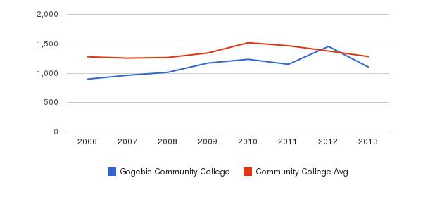Gogebic Community College Total Enrollment&nbsp(2006-2013)