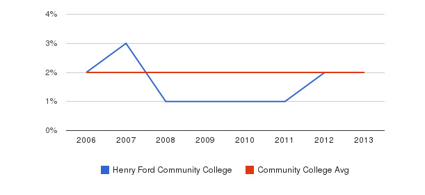 Henry Ford Community College Asian&nbsp(2006-2013)