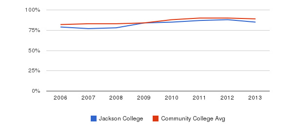 Jackson College % Students Receiving Some Financial Aid&nbsp(2006-2013)