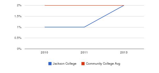 Jackson College More&nbsp(2010-2013)