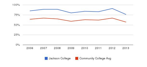 Jackson College White&nbsp(2006-2013)