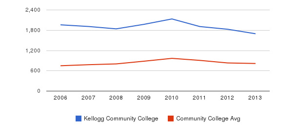 Kellogg Community College Full-Time Students&nbsp(2006-2013)