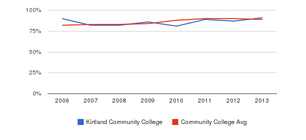Kirtland Community College % Students Receiving Some Financial Aid&nbsp(2006-2013)