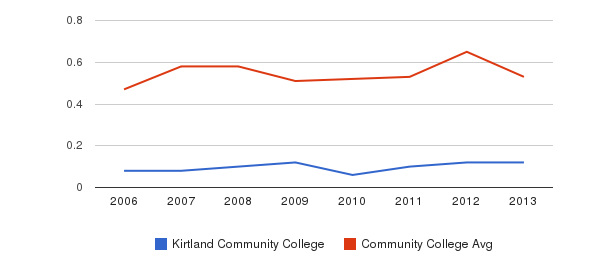 Kirtland Community College Diversity Score&nbsp(2006-2013)