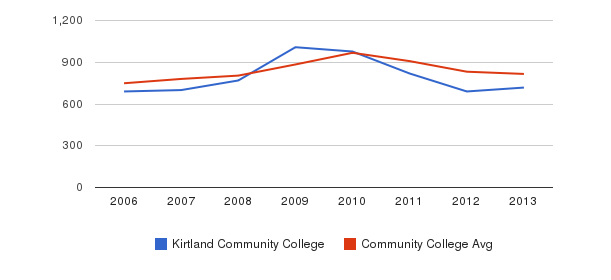 Kirtland Community College Full-Time Students&nbsp(2006-2013)