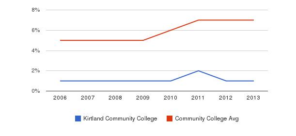 Kirtland Community College Hispanic&nbsp(2006-2013)