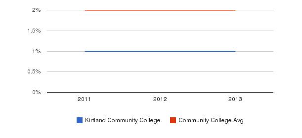 Kirtland Community College More&nbsp(2011-2013)