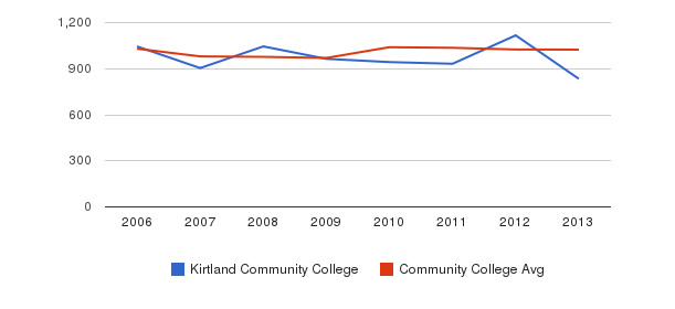 Kirtland Community College Part-Time Students&nbsp(2006-2013)