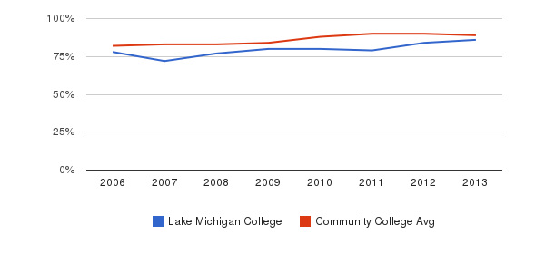 Lake Michigan College % Students Receiving Some Financial Aid&nbsp(2006-2013)