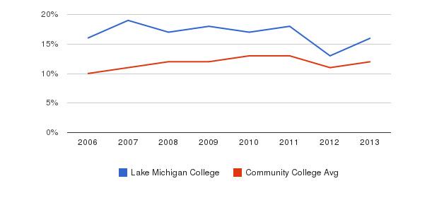 Lake Michigan College Black&nbsp(2006-2013)