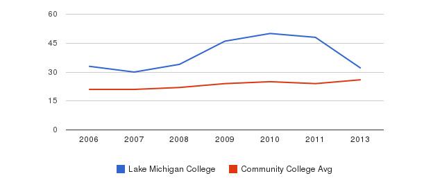 Lake Michigan College student staff&nbsp(2006-2013)