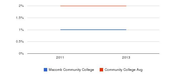 Macomb Community College More&nbsp(2011-2013)