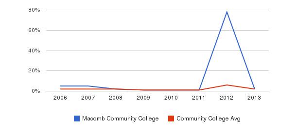 Macomb Community College non_resident&nbsp(2006-2013)