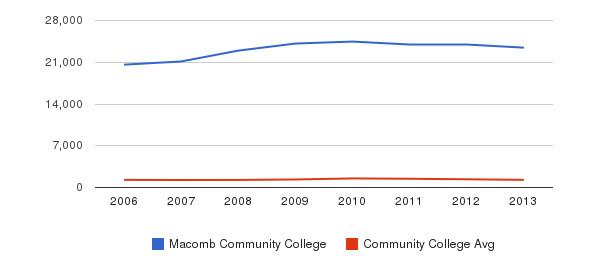 Macomb Community College Total Enrollment&nbsp(2006-2013)