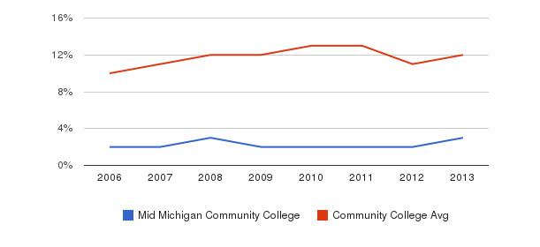 Mid Michigan Community College Black&nbsp(2006-2013)